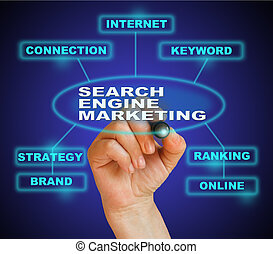 SEARCH ENGINE MARKETING - writing word SEARCH ENGINE...