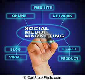 SOCIAL MEDIA MARKETING - writing word SOCIAL MEDIA MARKETING...