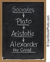 Socrates, Plato, Aristotle on blackboard