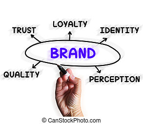 Brand Diagram Displays Company Perception And Trust - Brand...