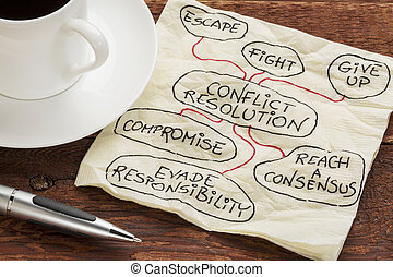 conflict resolution strategies - sketch on a cocktail napkin...