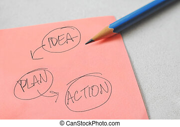 Business plan - Sticky note with business plan and pencil on...