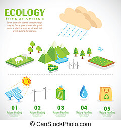 Ecology Infographics Chart