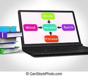 Health Laptop Shows Mental Spiritual Physical And Fitness...