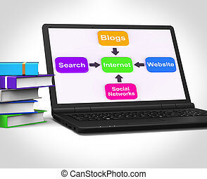 Internet Laptop Means Searching Social Networks Blogging And Onl