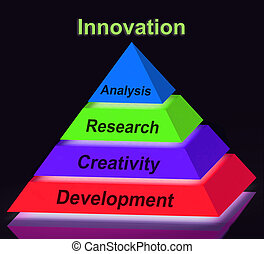 Innovation Pyramid Sign Means Creativity Development Research An