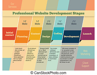 Stages in web design and development infographic -...