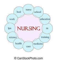 Nursing Circular Word Concept - Nursing concept circular...