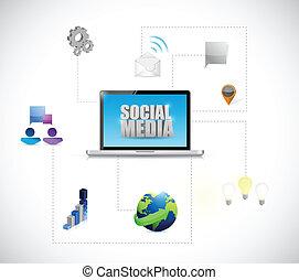 social media computer access diagram connection