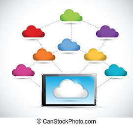 tablet cloud diagram illustration design over a white...