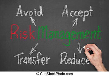 Risk Management - A blank blackboard with a hand preparing /...