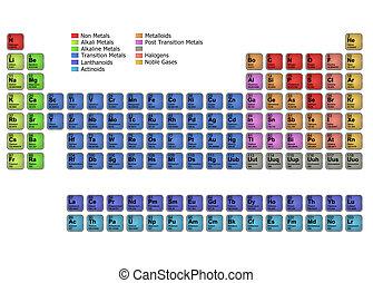 periódico, tabla, elementos
