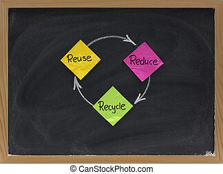 reduce, reuse and recycle - resource conservation concept...