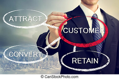 Business concept of Attract, Convert, Retain - Business...