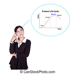 Business woman thinking about Product Life Cycle (PLC)...