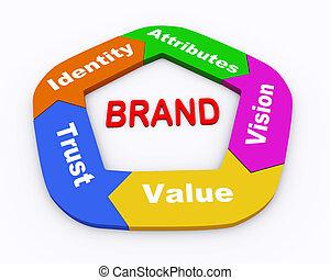 3d brand flow chart