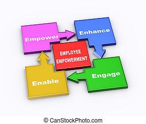 3d employee empowerment flow chart