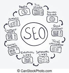SEO fundamentals - vector doodle internet concept how to...