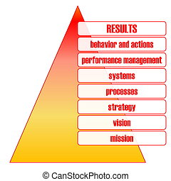 Business performance pyramid