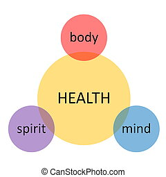 health and emotional well being