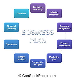 Business plan diagram - Detailed business plan diagram on...