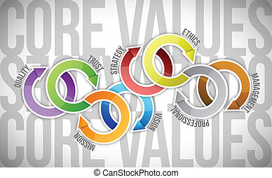 core values cycle text diagram illustration design over a...