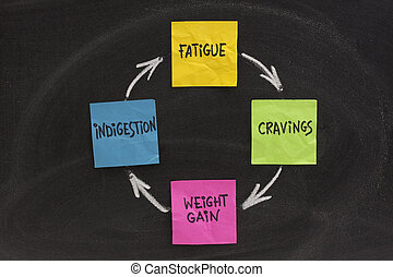 weight gain cycle - fatigue, cravings, weight gain,...