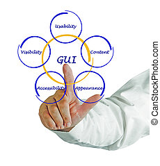 Diagram of GUI