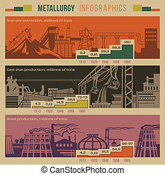 Metallurgy infographic - Metallurgy retro style infographic...