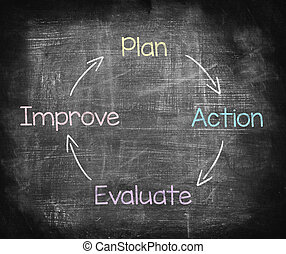 Drawing Plan, action, evaluate and improve in chalkboard