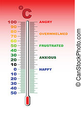 Temper Thermometer - A thermometer with an anger from happy...
