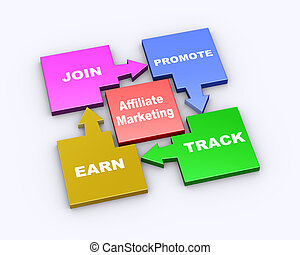 flow chart of affiliate marketing