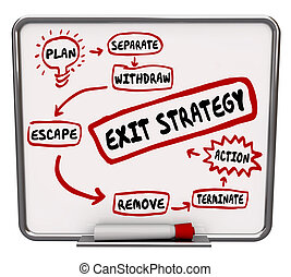 Exit Strategy Plan Written on Dry Erase Board Ending Way Out...