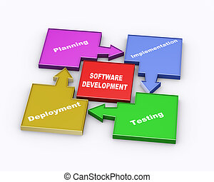 3d software development cycle