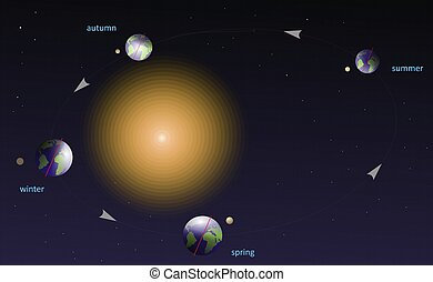 astronomy - earth orbit