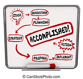 Accomplished Word Idea Strategy Action Plan Board Diagram -...