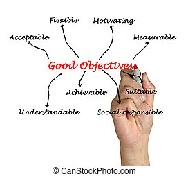 good objectives