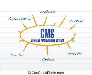 cms model diagram illustration design over a white...