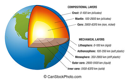 Earth Structure White - Structure of the earth - cross...