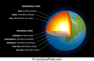Earth's Interior Black - Earth's interior - schematic...