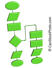 Project flow chart diagram use for programming