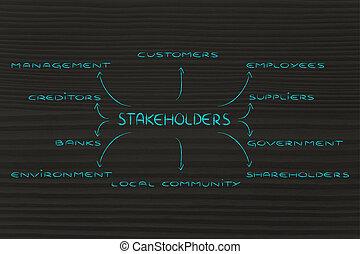 diagrama, grupos, stakeholder, empresa / negocio