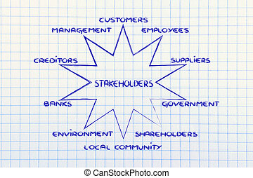 diagram with groups of stakeholder of a business - the...