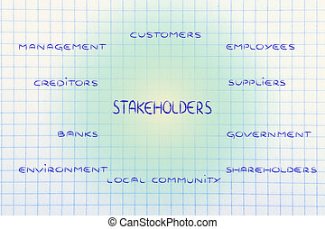 diagramme,  stakeholder, groupes,  Business