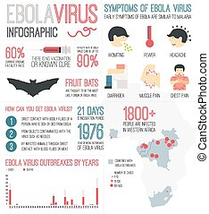Ebola Virus Infographic - Infographic about deadly ebola...