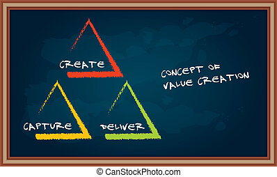 The concept of value creation, abstract illustration with...