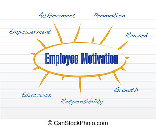 employee motivation model illustration design over a white...
