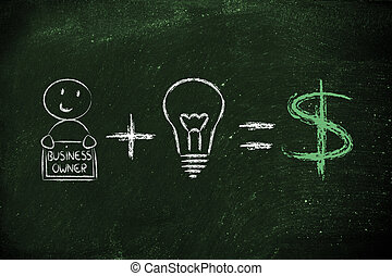 formula for success: entrepreneur plus ideas equals profits (dol