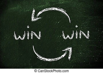 exchanging Win Win solutions - concept of Win Win solutions,...