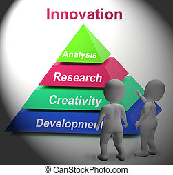 Innovation Pyramid Shows New Or Latest Developments -...